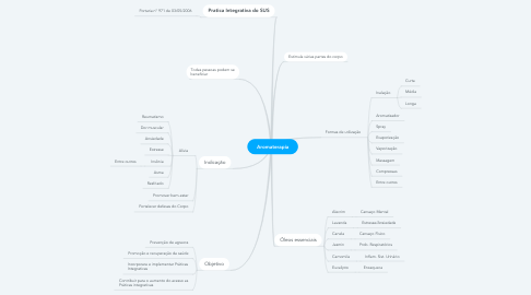 Mind Map: Aromaterapia