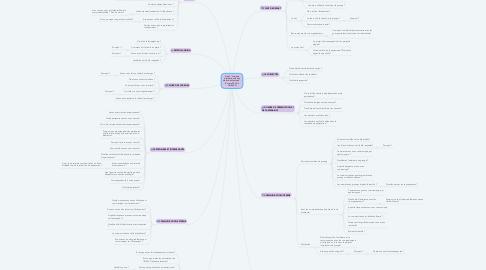 """Mind Map: Projet """"Journée internationale des droits des femmes"""" - 8 mars 2018 à l'INALCO"""