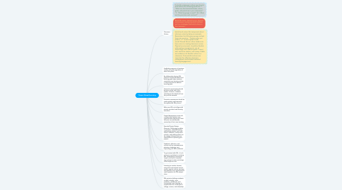 Mind Map: Project Based Learning