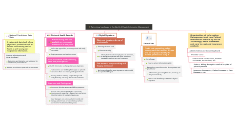 Mind Map: Technology Landscape in the World of Health Information Management