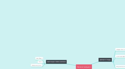 Mind Map: Бизнес процесс