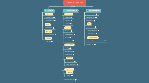 Mind Map: Product Tools Map
