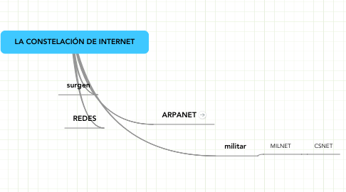 Mind Map: LA CONSTELACIÓN DE INTERNET