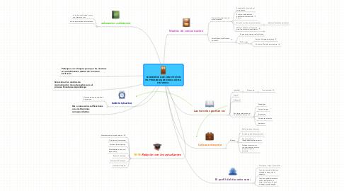 Mind Map: ELEMENTOS QUE CONSTITUYEN UN PROGRAMA DE EDUCACIÒN A DISTANCIA.