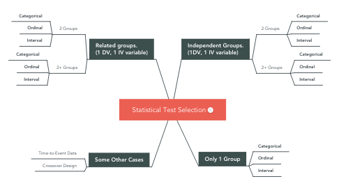 Mind Map: Statistical Test Selection