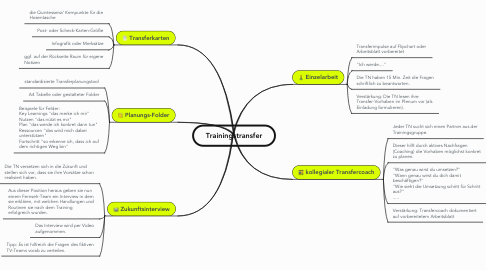 Mind Map: Trainingstransfer