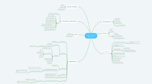 Mind Map: Maßnahmen zum Klimaschutz