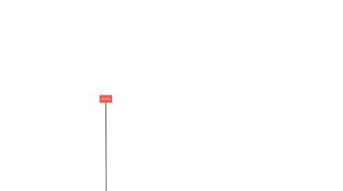 Mind Map: Brüche