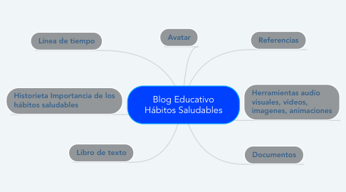 Mind Map: Blog Educativo Hábitos Saludables