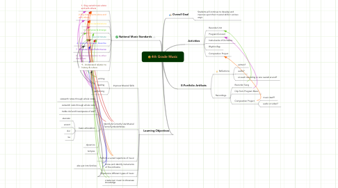 Mind Map: 4th Grade Music