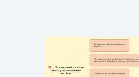 Mind Map: El campo de educación en ciencias y los conocimientos escolares