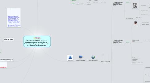 Mind Map: CAPACITAÇÃO INTERNA: PerspectivaAndragógica: Refletindo o Processo deEnsino e Aprendizagem para a Construçãode Projetos e Programas em EaD