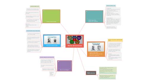 Mind Map: Teorías de la emoción