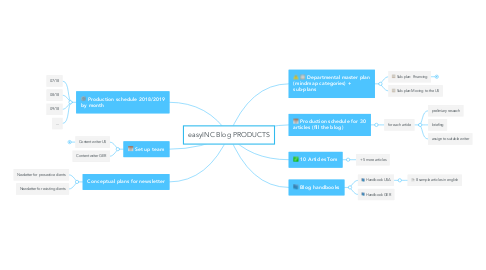 Mind Map: easyINC Blog PRODUCTS