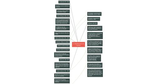Mind Map: La Transformada de Laplace