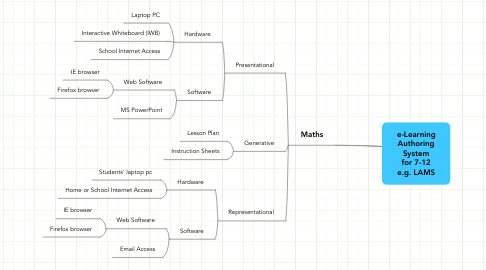 Mind Map: e-Learning Authoring System for 7-12 e.g. LAMS