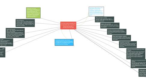 Mind Map: Factores determinantes de la demanda del mercado y Tipos de mercado y Tamaño del mercado.