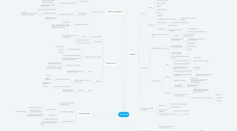 Mind Map: Junkfood