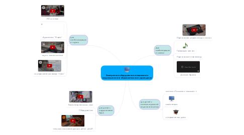 Mind Map: Электронное оборудование специального (коррекционного) образовательного учреждения