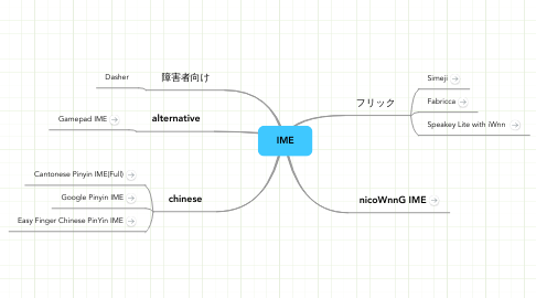 Mind Map: IME