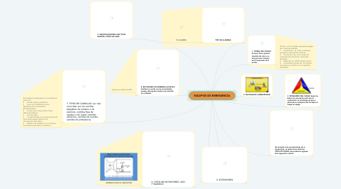Mind Map: EQUIPOS DE EMERGENCIA