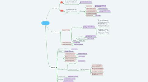 Mind Map: Defamation
