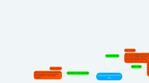 Mind Map: Language Acquisition Mind Map