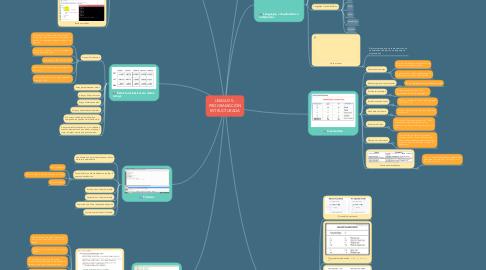 Mind Map: UNIDAD 5.- PROGRAMACIÓN ESTRUCTURADA