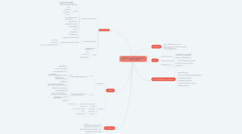 Mind Map: Attention-deficit/Hyperactivity disorder (ADHD)