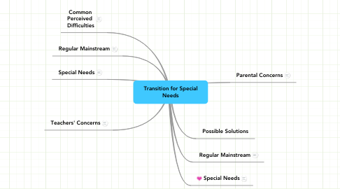 Mind Map: Transition for Special Needs