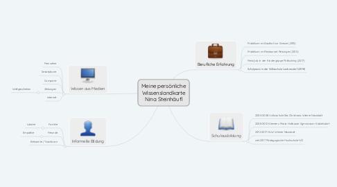 Mind Map: Meine persönliche Wissenslandkarte Nina Steinhäufl