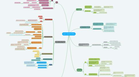 Mind Map: Lapsen Ajattelukehitys