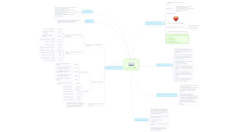 Mind Map: LEY 617-2000