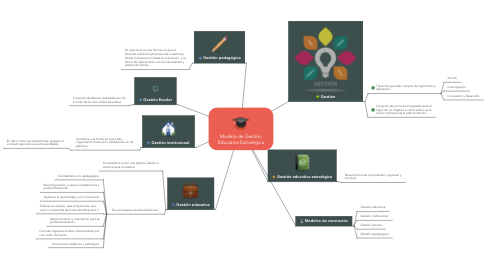 Mind Map: Modelo de Gestión Educativa Estratégica