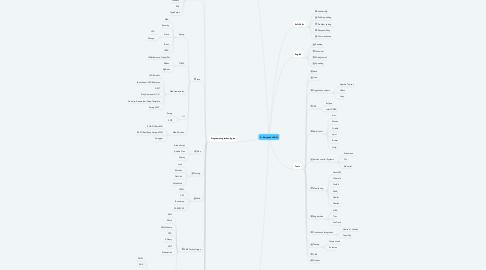 Mind Map: A. Korvyakov Skills