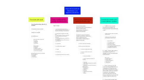 Mind Map: Flujos de los canales de distribución y sus respectivas funciones.