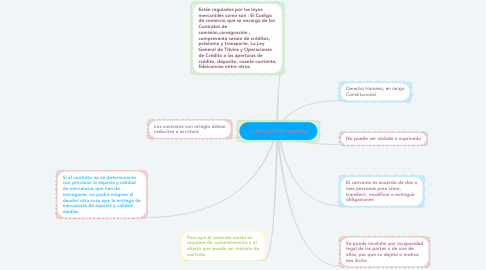 Mind Map: Contratos Mercantiles