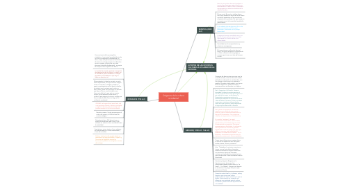 Mind Map: Orígenes de la cultura occidental