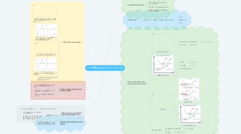 Mind Map: THỊ TRƯỜNG CẠNH TRANH HOÀN HẢO