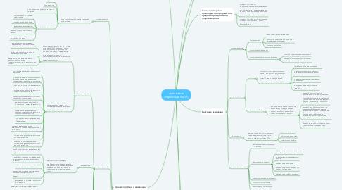 Mind Map: адаптивное сопровождение ИС