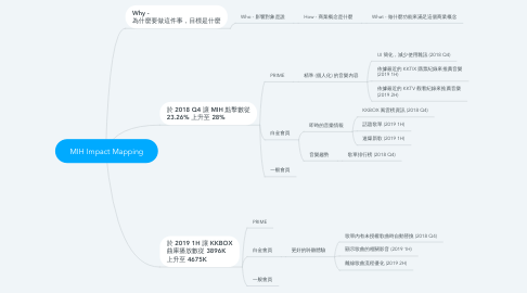 Mind Map: MIH Impact Mapping
