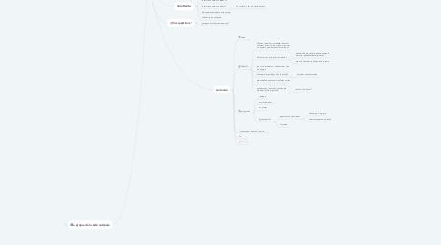 Mind Map: Fédération des CUMA