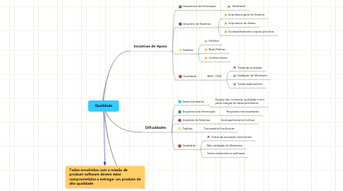 Mind Map: Qualidade