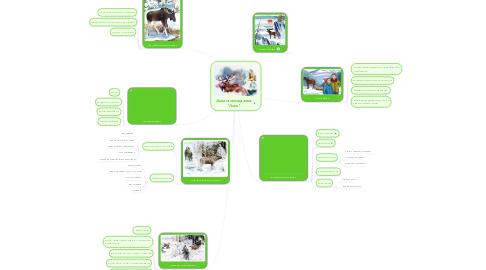 """Mind Map: Аналіз оповідання """"Лось"""""""