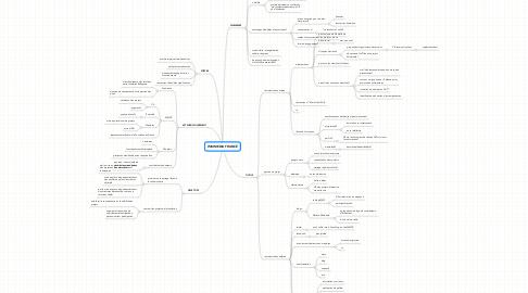 Mind Map: WIKIMEDIA FRANCE