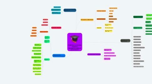 Mind Map: Современные основы обучения культурологическим дисциплинам