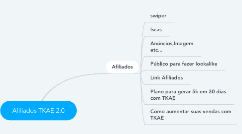 Mind Map: Afiliados TKAE 2.0