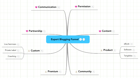 Mind Map: Expert Blogging Funnel