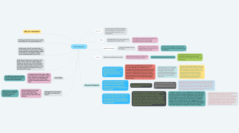 Mind Map: Film Production