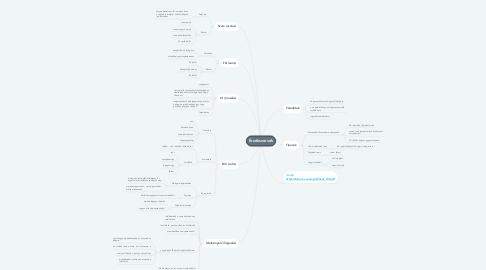 Mind Map: Érzékszervek